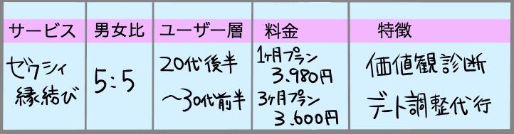 ゼクシィ価格比較表
