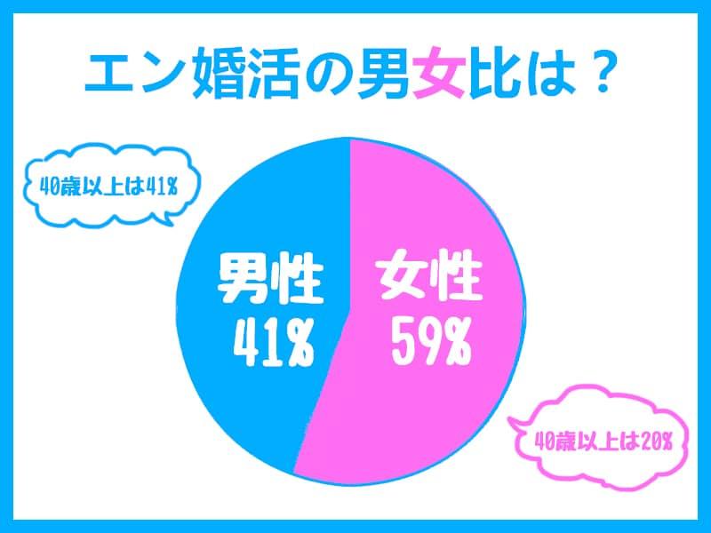 年齢円グラフ