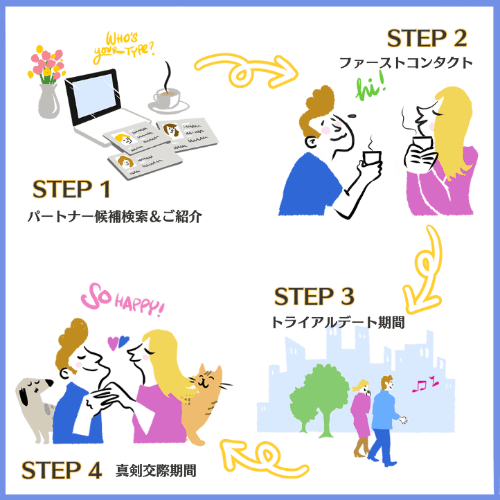 ゼクシィ縁結びプ4つのステップ