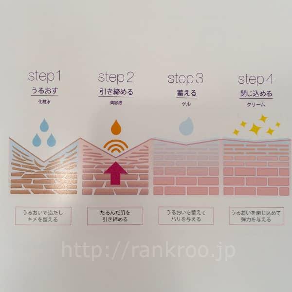 4ステップ(イラスト)