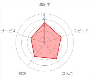 名入れギフト.comチャート