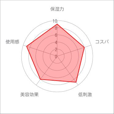 ライスフォースチャート