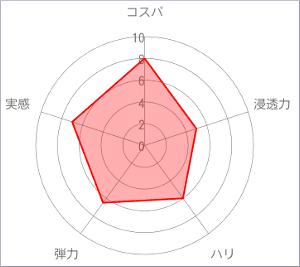 NUI・胸美チャート