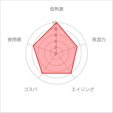 エニシングホワイトチャート