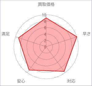 スピード買取.jpチャート