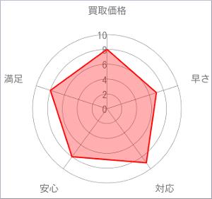 福ちゃんチャート