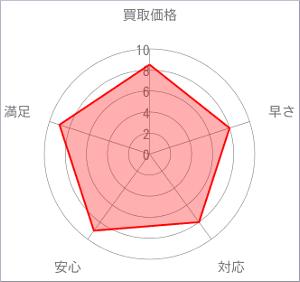 山徳チャート