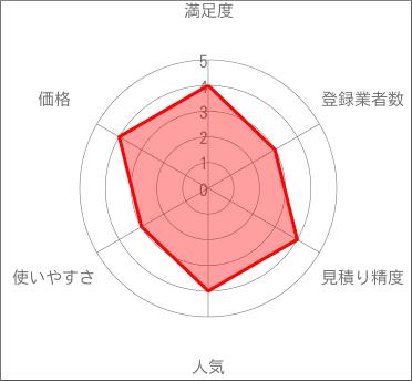 SUUMO(スーモ)のレーダーチャート