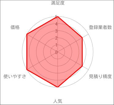 引越し達人セレクトのレーダーチャート