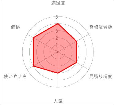 比較.comのレーダーチャート