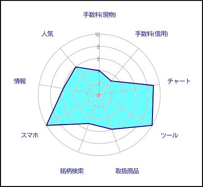岡三オンライン証券評価グラフ