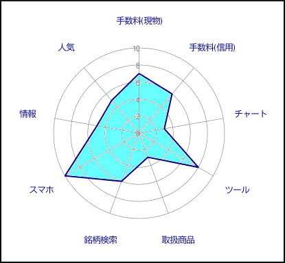 松井証券評価グラフ