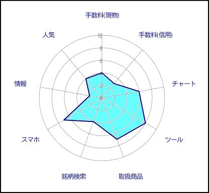 SMBC日興証券評価グラフ