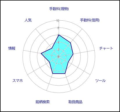 東海東京証券評価グラフ