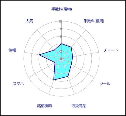 安藤証券評価グラフ