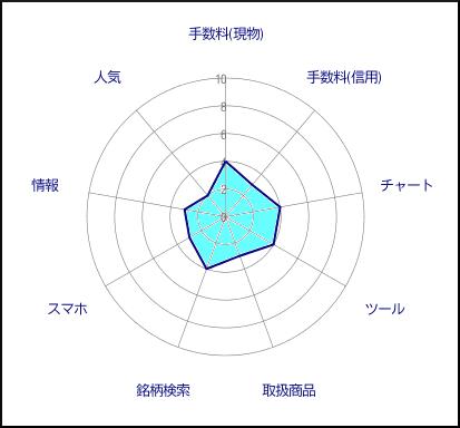 内藤証券評価グラフ