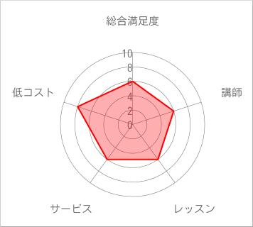 COCO塾チャート