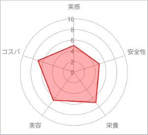 Baby Ibis II(ベビーアイビス)チャート