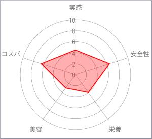ピジョンサプリメント葉酸カルシウムプラスチャート