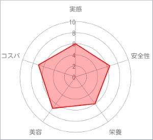amoamo(アモアモ)チャート