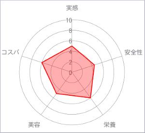 ヤマノの葉酸サプリチャート