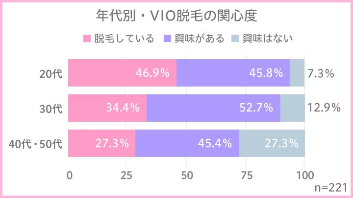 """日本人女性のアンダーヘアに新時代到来!?知られざる""""VIO脱毛""""の実態ー「興味あり」は88.2%!20代は半数近くがケア・経験者の76.7%が満足"""